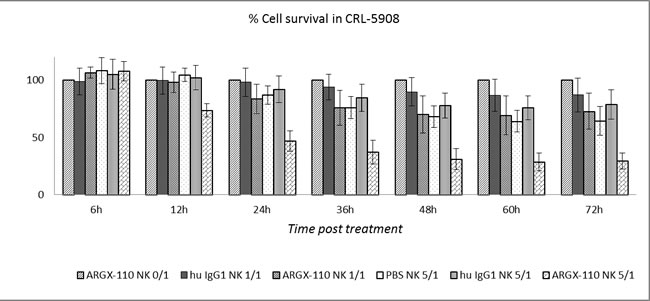 ADCC-induced cytotoxicity of ARGX-110 in CRL-5908.