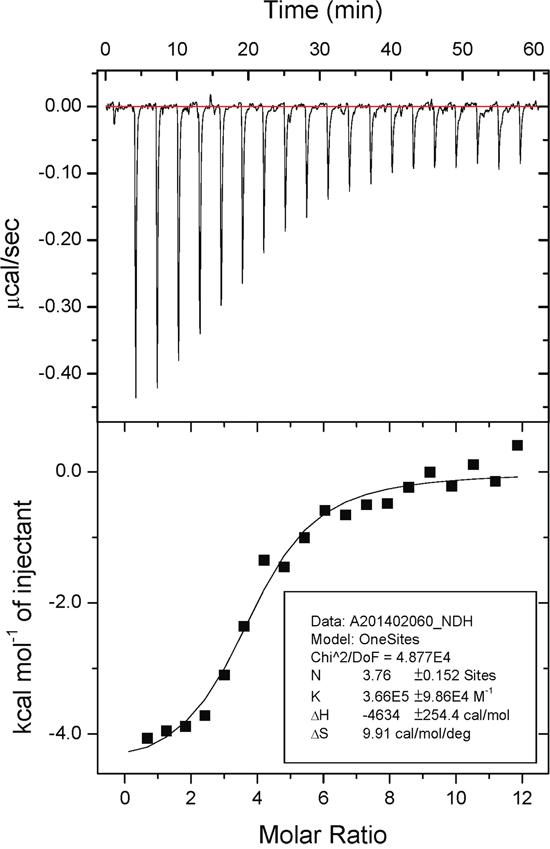Isothermal titration calorimetry data of embonic acid (EA) against m-NAD(P)-ME.