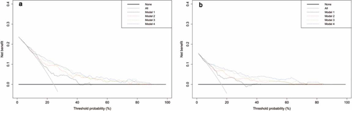 Decision curve analysis of the effect of prediction models on the detection of prostate cancer a. and high-grade disease b.