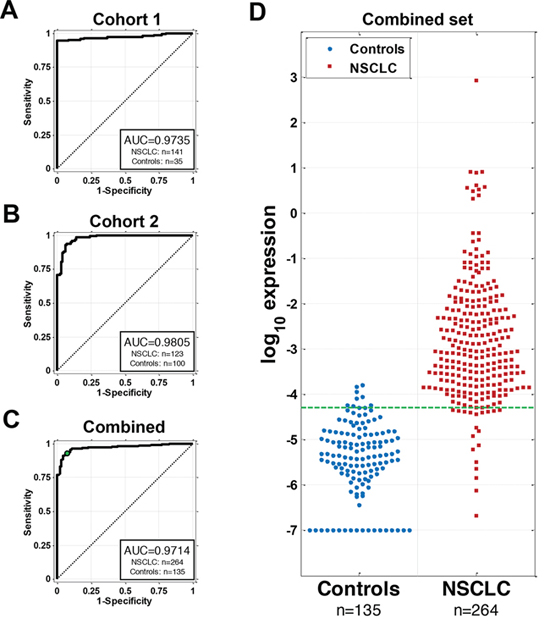 AKAP4 serves as a circulating biomarker for NSCLC in two cohorts of NSCLC patients and controls.