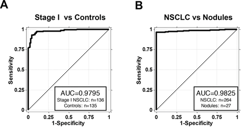 AKAP4 is a blood based biomarker for NSCLC early detection.
