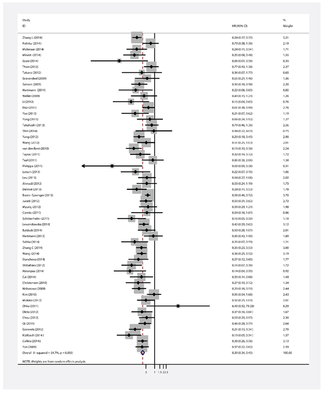 Forest plot of HR and 95%CI of the association between IDH1/2 mutations and OS of gliomas.