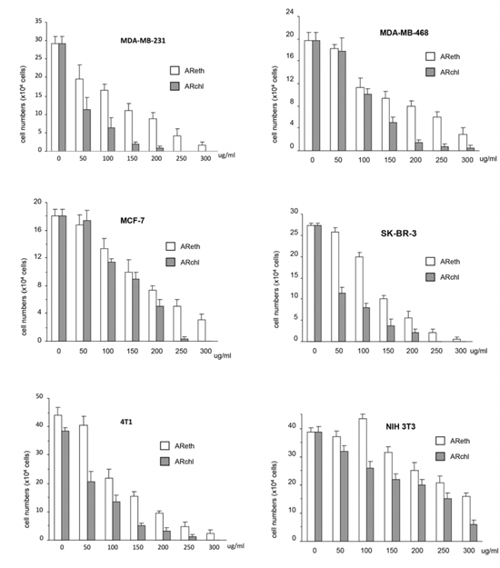 Anti-cancer activity of ethanol extract and chloroform fraction.