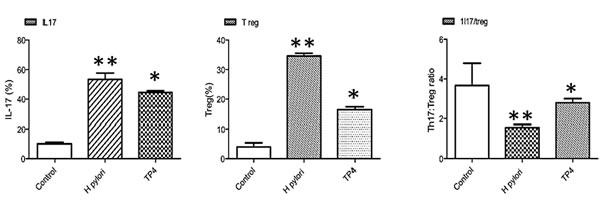 Immunomodulatory effects of TP4 in