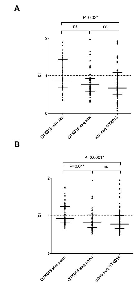 Simultaneous and sequential treatment of KASUMI cells with OTX015 and azacitidine and panobinostat show additional and synergic effects.