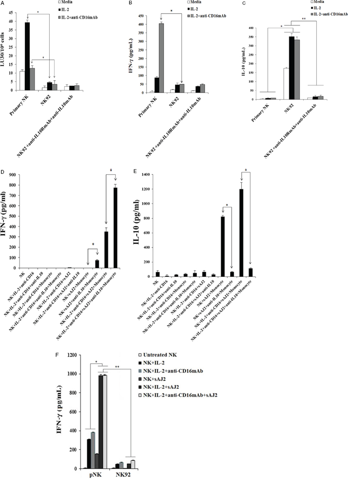 Blocking IL-10 in NK92 cells did not increase cytotoxicity or IFN-γ secretion.