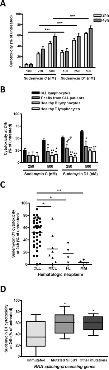 Sudemycins selective induction of cytotoxicity in CLL.