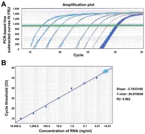 Sensitivity and dynamic range of analysis of snoRD66 in sputum by using qRT-PCR.