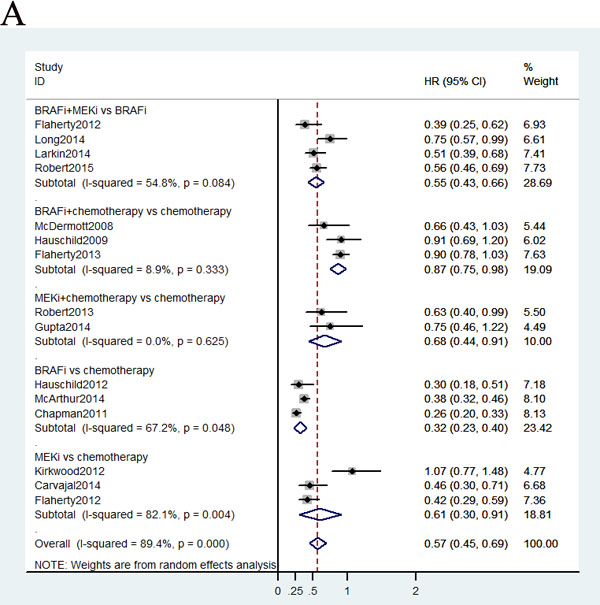 Pooled hazard ratios for survival and odds ratios for objective response rate by traditional meta-analysis.