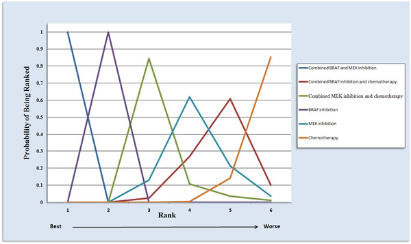 Ranking of treatments in terms of objective response rate by values of surface under the cumulative ranking probability curve.