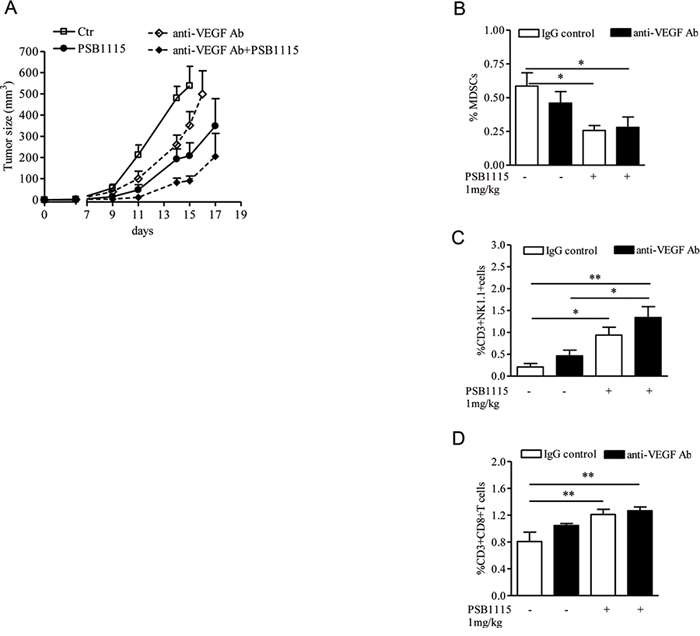 PSB1115 enhances the effects of anti-VEGF treatment by reducing tumor CD11b+Gr1+ cells accumulation.
