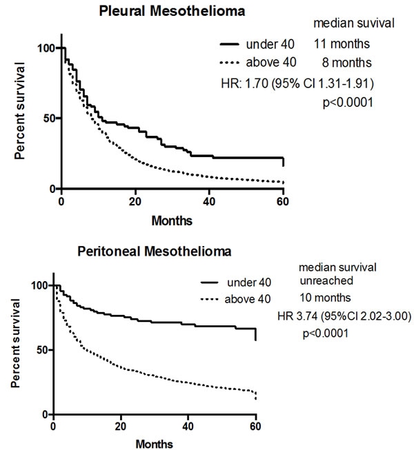 Overall survival of young and old patients by primary site of origin of mesothelioma