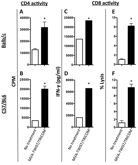 Administration of MVA-TWIST/TRICOM induces Twist-specific T-cell responses.