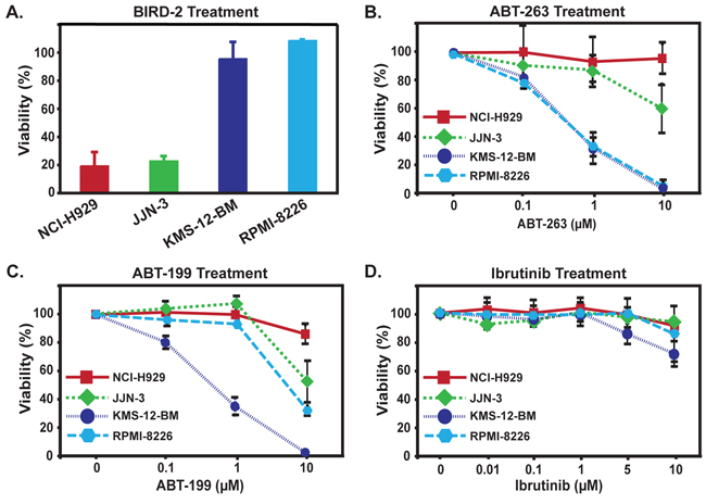 Reciprocal sensitivity of HMCLs to BIRD-2 and ABT-263, ABT-199, or Ibrutinib.