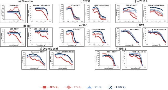 Concentration response curves of two breast cancer cell lines (MCF-7, MDA-MB-231) treated with eight glycolytic inhibitors under four different oxygen conditions (21% O2, 7% O2, 2% O2, 0.5% O2).