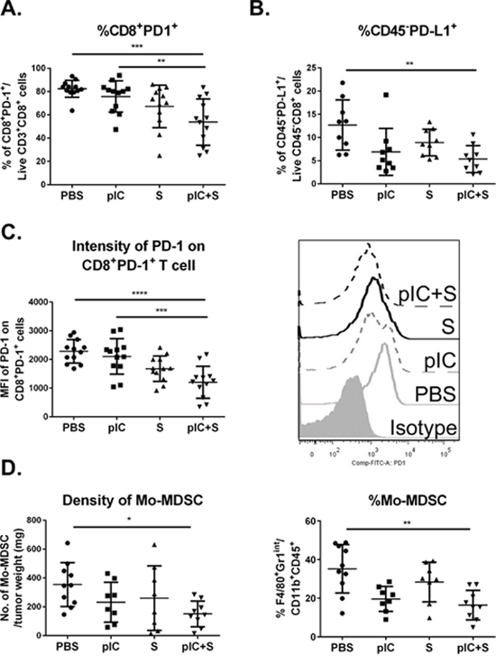 Tumor immunogenicity is enhanced by combinatorial treatment with poly-ICLC and Sorafenib.