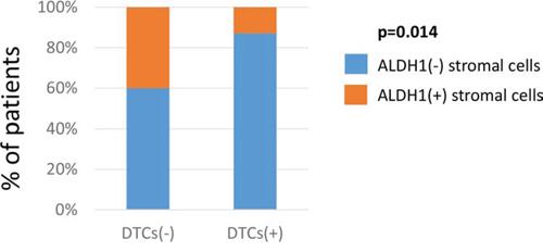 Comparison of stromal ALDH1 expression to tumor dissemination.