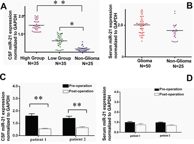 Comparison of the exosomal miR-21 levels in CSF (n = 70) or serum (n = 50) samples from low- and high-grade glioma patients with the non-glioma controls.