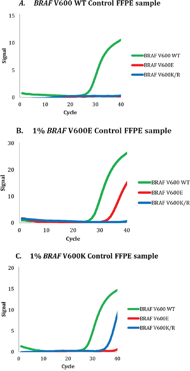 Representative examples of polymerase chain reaction curves for formalin-fixed paraffin-embedded cell line mixtures containing.