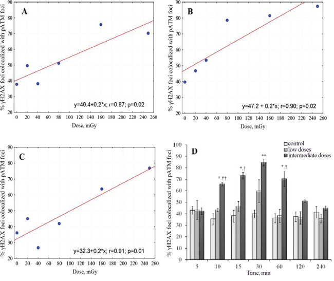 Differential co-localization of γH2AX and pATM foci for low vs. intermediate doses.