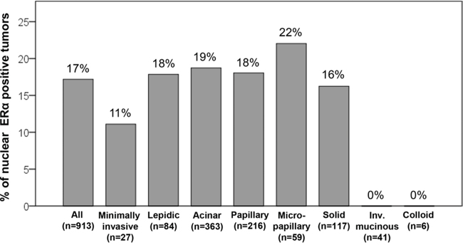 Percentage of nuclear estrogen receptor-α (ERα)-positive tumors according to histologic subtypes.