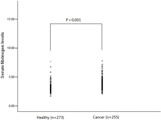 Plasma fibrinogen level in ESCC patients (n = 255) was significantly higher than that of healthy controls (n = 273) (3.89 ± 1.02 g/L Vs 3.21 ± 0.84 g/L, P < 0.001).
