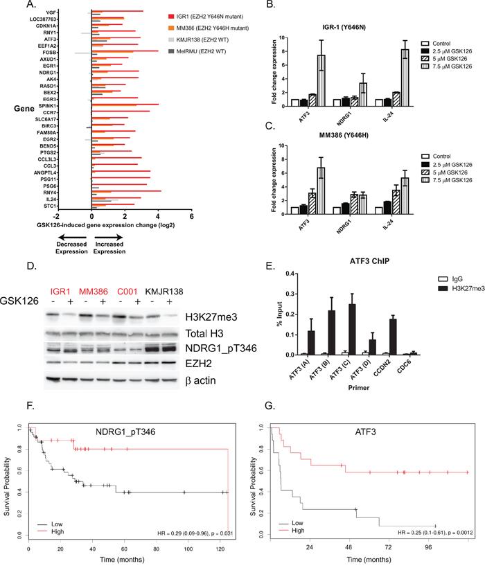 GSK126 causes cell growth inhibition via de-repression of tumor suppressor genes.