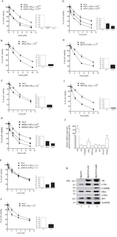 Silencing of driver genes sensitizes taxol response in txr cells.