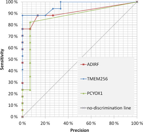 Receiver operating characteristic (ROC) for the three most promising prostate cancer biomarkers candidates in urinary exosomes.