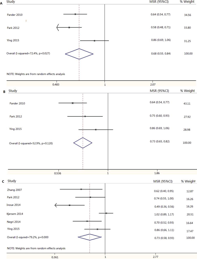 Meta-analysis result of association between FCGR3A V158F and progression-free survival and overall survival in mCRC patients treated with anti-EGFR mAb based therapy.