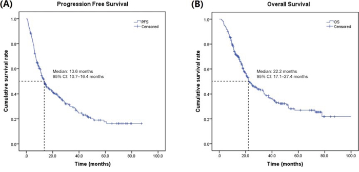 Kaplan-Meir estimates of PFS and OS in Chinese patients with mRCC treated with sorafenib.