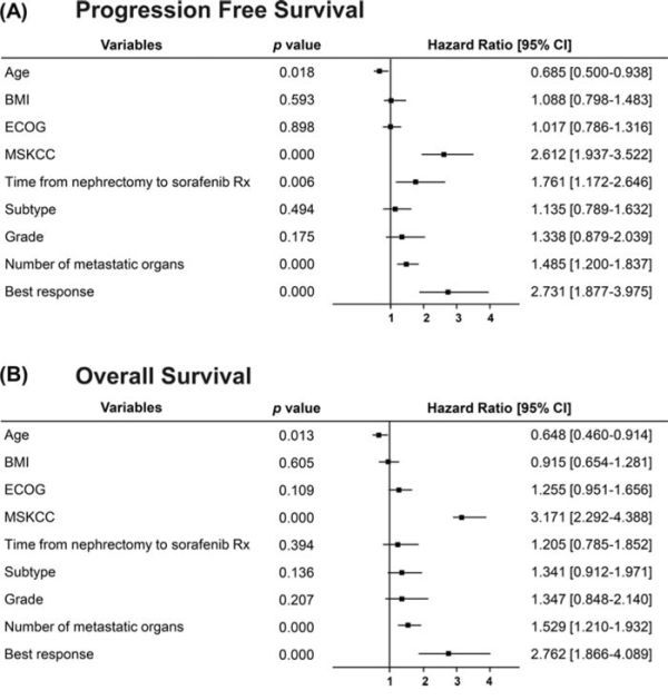 Forest plots displaying multivariate Cox analysis of demographic variables prognostic to PFS and OS in Chinese patients with mRCC treated with sorafenib.
