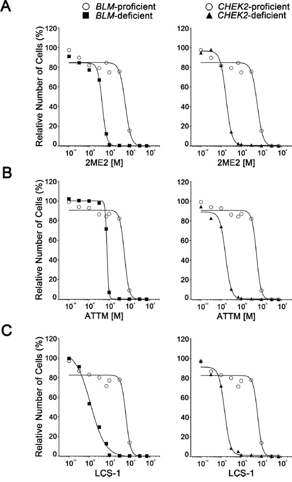 BLM- and CHEK2-deficient cells are hypersensitive to 2ME2, ATTM and LCS-1.