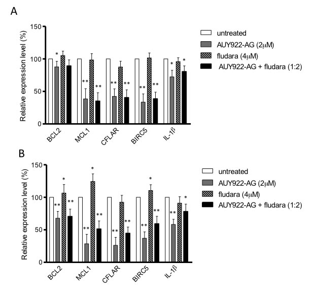 NF-κB regulated genes are inhibited by NVP-AUY922-AG.