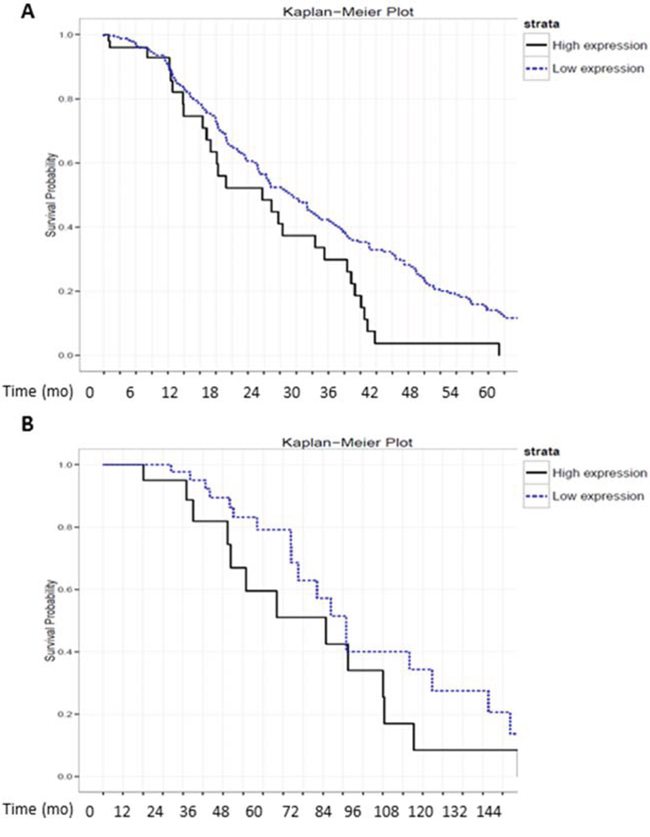High levels of MA-linc1 are associated with poor prognosis in breast cancer and lung cancer patients.