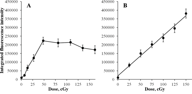 Changes in integral γH2AX fluorescence in diploid normal human fibroblasts during continuous exposure to X-ray radiation at a dose-rate of 4.5 mGy/min A.
