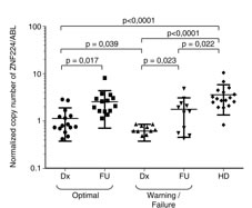 Evaluation of ZNF224 mRNA expression level in PB samples derived from patients affected by CP-CML.