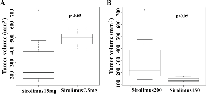 High dosages of sirolimus and early treatment lead to better treatment effects on tumor.