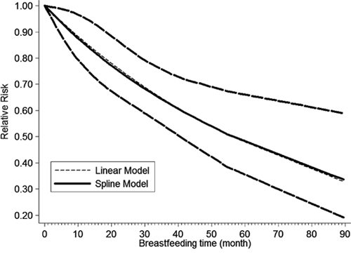 The dose–response analysis between breastfeeding and EC risk with restricted cubic splines in a multivariate random-effects dose–response model.