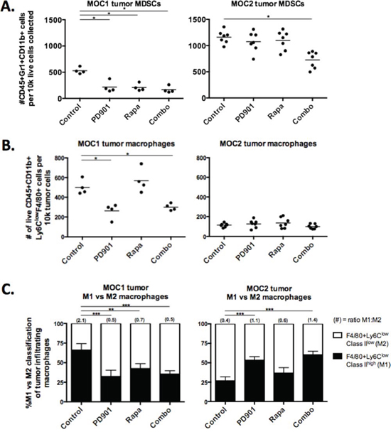 MEK and mTOR inhibition variably alter myeloid cell tumor infiltration and phenotype.