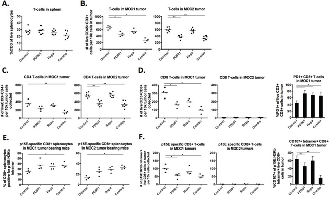 MEK and mTOR inhibition variably alter systemic and tumor-infiltrating lymphocytes.