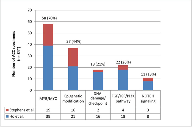 Distribution of molecular aberrations+ in 5 different pathways among patients with adenoid cystic carcinoma.