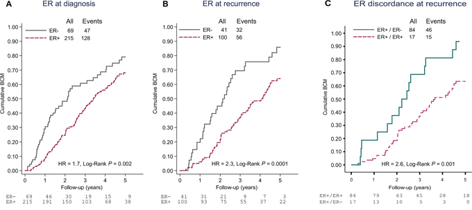 Cumulative breast cancer mortality (BCM) following metastasis diagnosis according to A. ER status at primary diagnosis, B. ER status at recurrence and C. Discordance in ER expression between primary tumor and asynchronous metastasis.