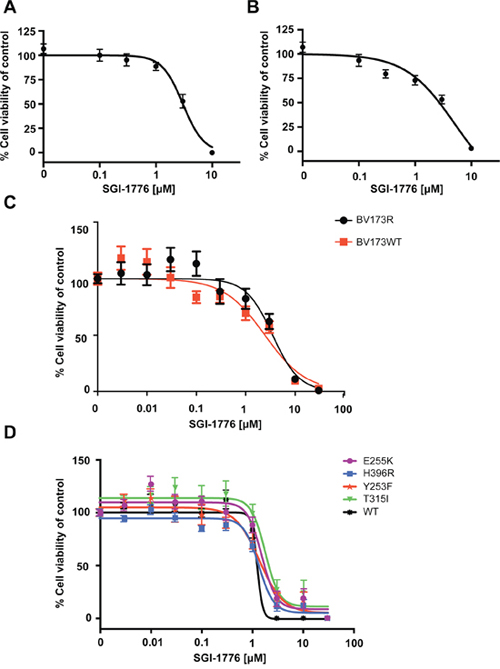 Suppressive effects of PIM inhibition on proliferation of Ph+ leukemia cell lines.