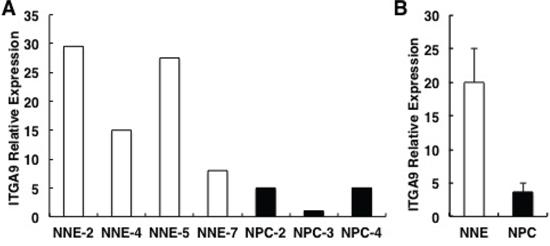 ITGA9 mRNA is downregulated in NPC biopsies.