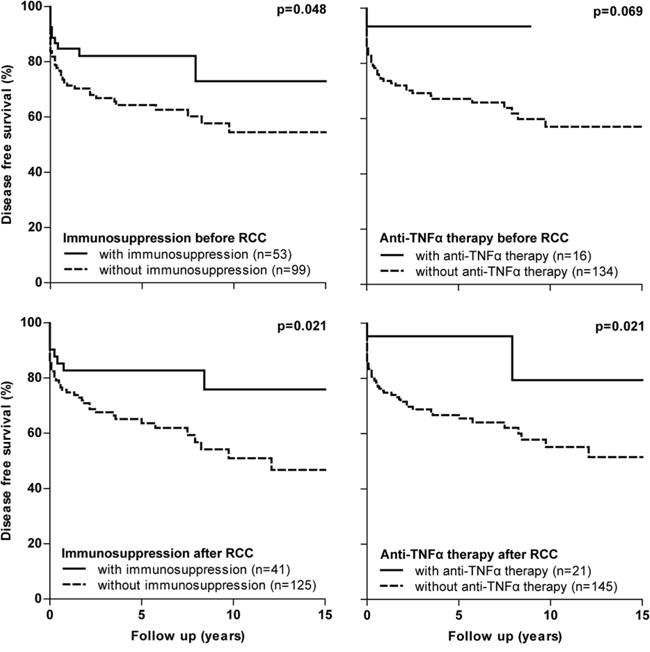 Disease free survival curves in IBD subgroups with RCC based on IBD medication received.