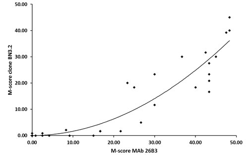 Comparison of M-scores for MAb 26B3 and clone BN3.2 for Lung Adenocarcinoma.
