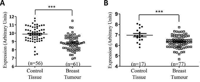 Reduced miR-134 levels are found in breast tumour and serum EV specimens, compared to healthy controls.
