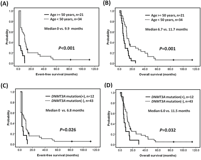 Survivals of patients with MLL-PTD AML.