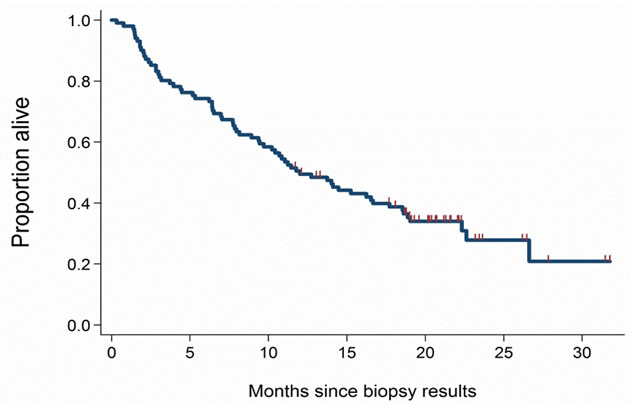 Survival from time of biopsy.